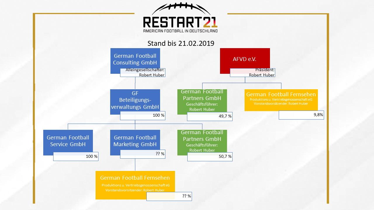 Grafik: Firmenkonstrukte Stand 21.02.2019