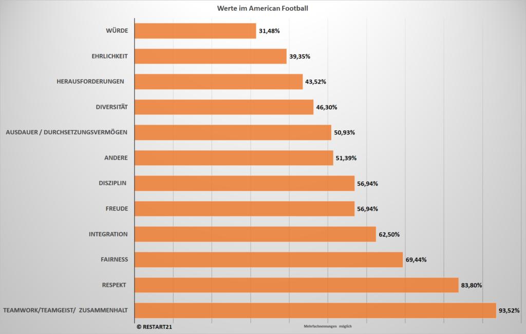 Grafik Auswrtung Umfrage Werte im American Football